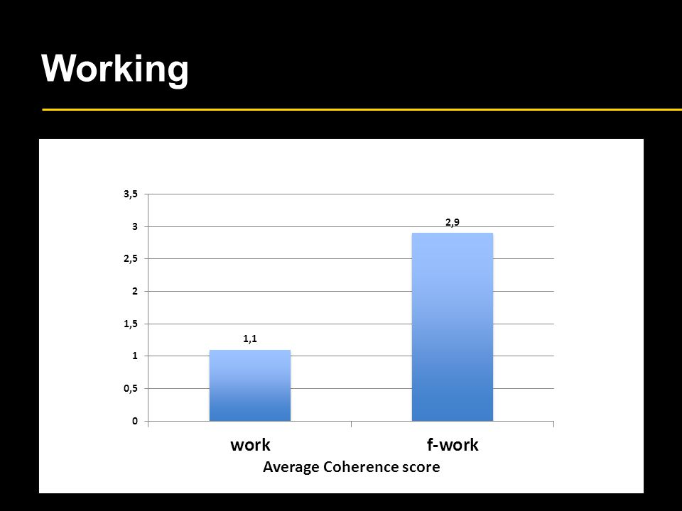 Working Average Coherence score