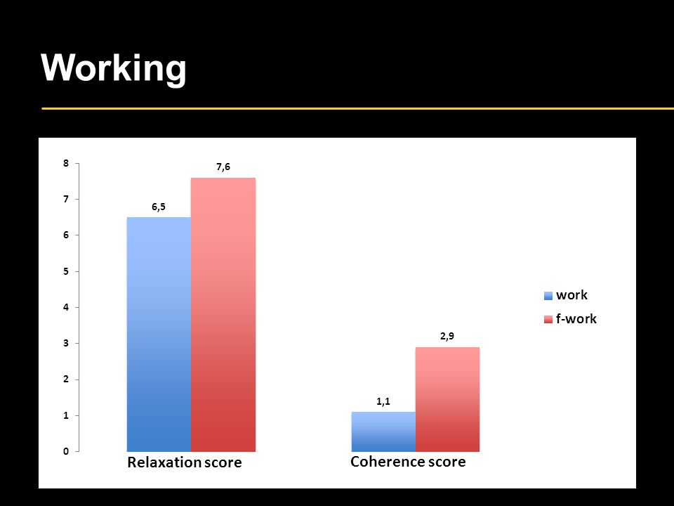 Working Relaxation score Coherence score