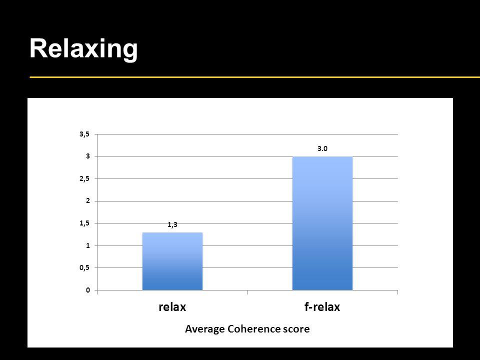 Relaxing Average Coherence score