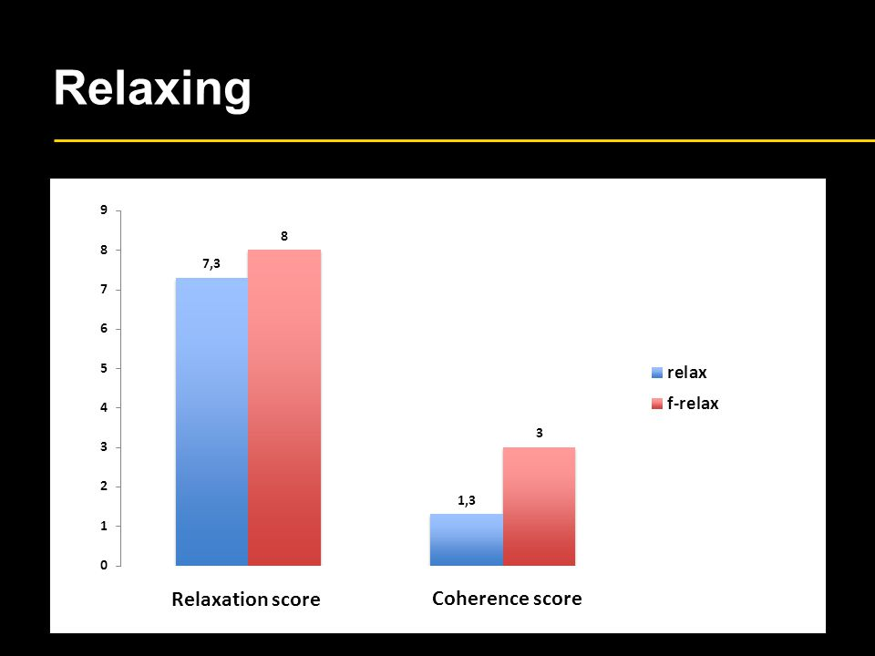 Relaxing Relaxation score Coherence score