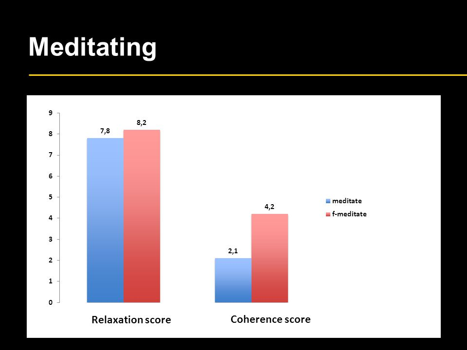 Meditating Relaxation score Coherence score