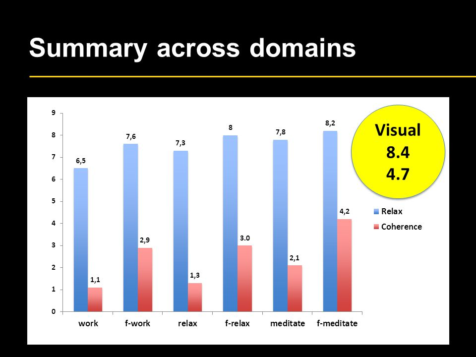 Summary across domains Visual 8.4 4.7 Visual 8.4 4.7