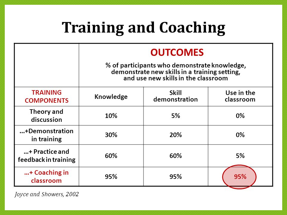 Training and Coaching OUTCOMES % of participants who demonstrate knowledge, demonstrate new skills in a training setting, and use new skills in the cl