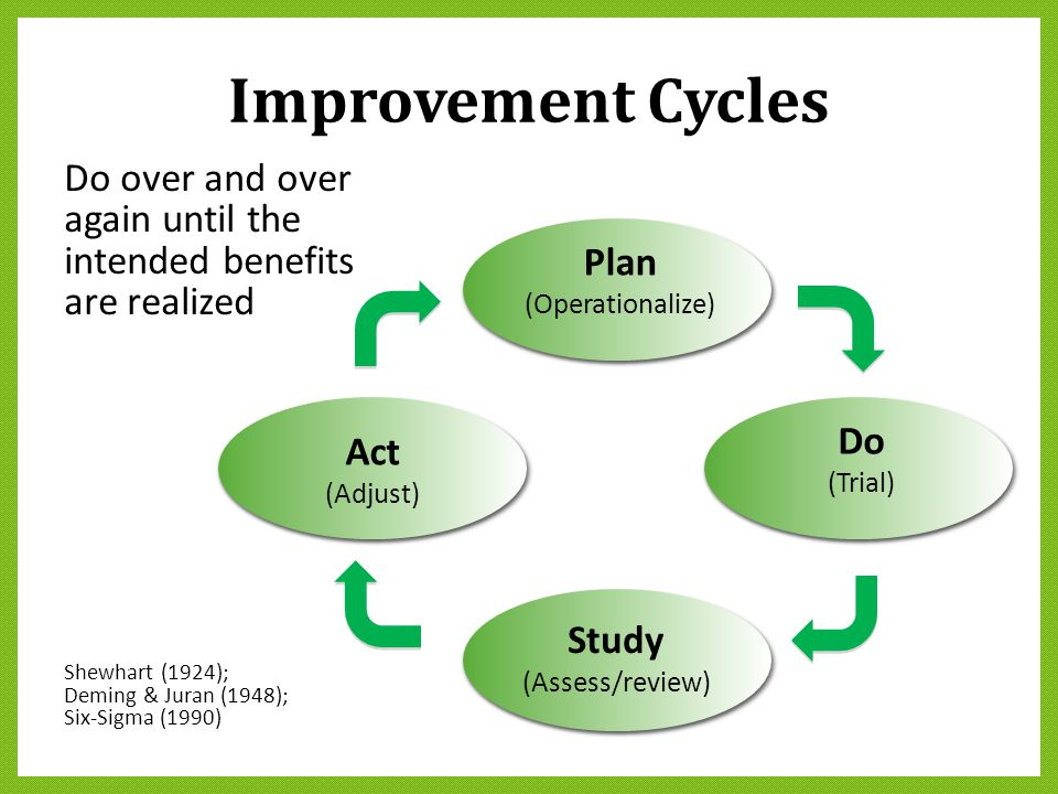 Improvement Cycles Shewhart (1924); Deming & Juran (1948); Six-Sigma (1990) Do over and over again until the intended benefits are realized