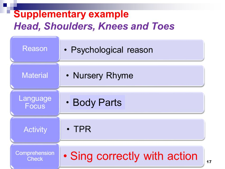 Supplementary example Head, Shoulders, Knees and Toes Psychological reason Reason Nursery Rhyme Material Daily talk Language Focus TPR Activity Sing correctly with action Comprehension Check 17 Body Parts