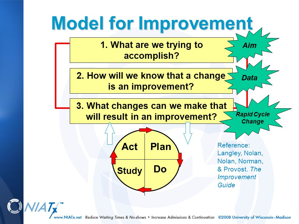 PDSA Cycle for Improvement Plan What is the idea or change to be tested and for how long.