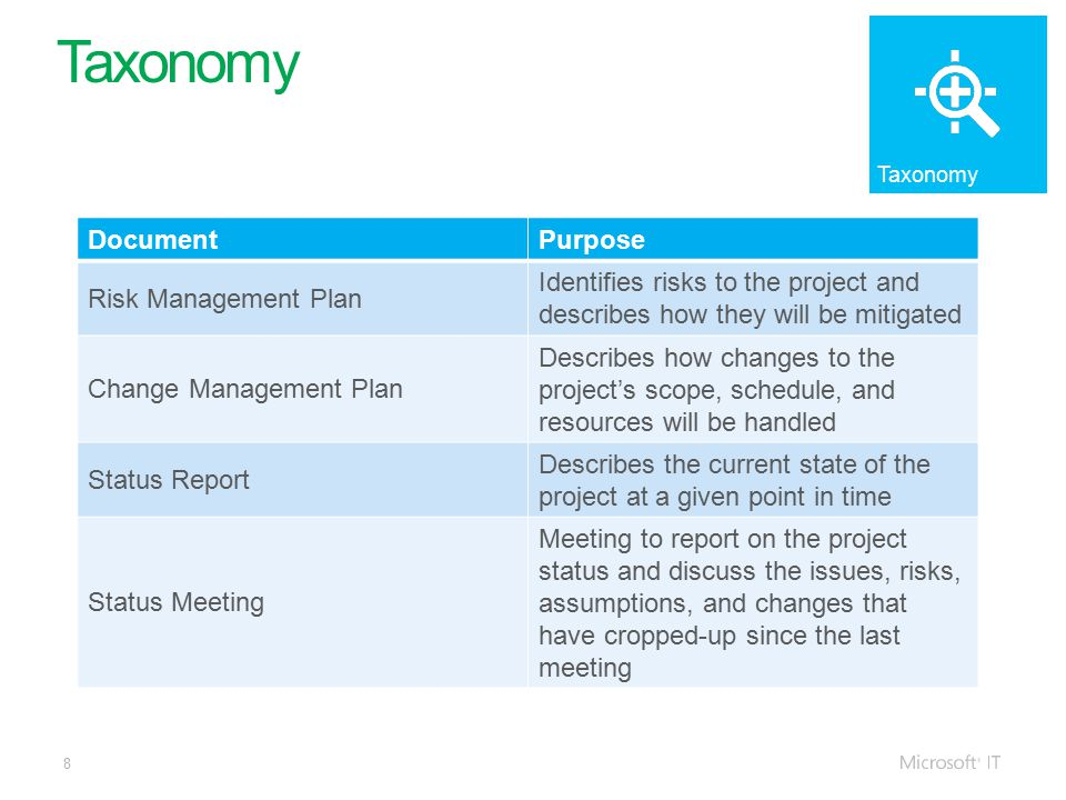 8 Taxonomy DocumentPurpose Risk Management Plan Identifies risks to the project and describes how they will be mitigated Change Management Plan Describes how changes to the project's scope, schedule, and resources will be handled Status Report Describes the current state of the project at a given point in time Status Meeting Meeting to report on the project status and discuss the issues, risks, assumptions, and changes that have cropped-up since the last meeting