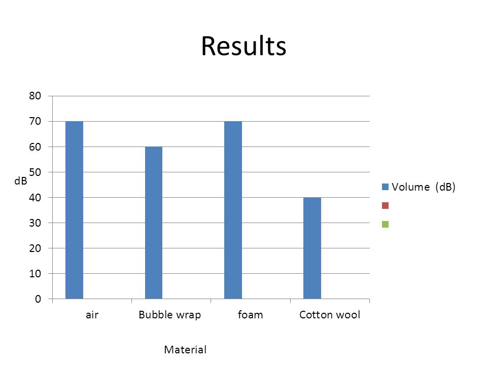 Results Material dB