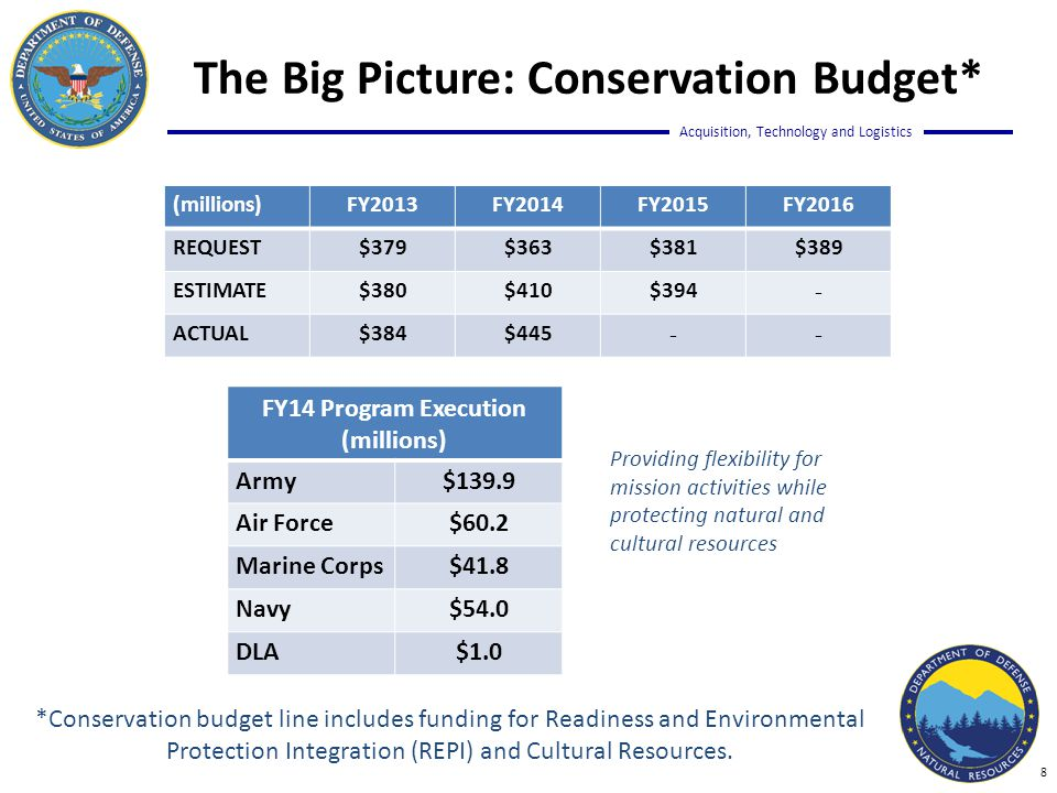 Acquisition, Technology and Logistics  DoD is responsible for managing ~25 million acres of land and hundreds of square miles of air and sea space  These lands contain ~400 federally-listed species and over 500 species at-risk  DoD is the 5 th largest land managing agency, but harbors more sensitive species per acre than any other federal land managing agency The Big Picture: NR Program Responsibility 9