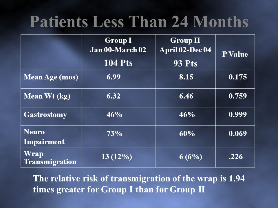 Patients Less Than 24 Months Group I Jan 00-March 02 104 Pts Group II April 02-Dec 04 93 Pts P Value Mean Age (mos)6.998.150.175 Mean Wt (kg)6.326.460.759 Gastrostomy46% 0.999 Neuro Impairment 73%60%0.069 Wrap Transmigration 13 (12%)6 (6%).226 The relative risk of transmigration of the wrap is 1.94 times greater for Group I than for Group II