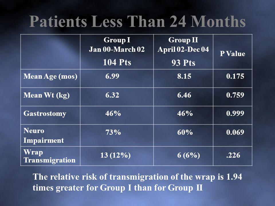 Patients Less Than 24 Months Group I Jan 00-March 02 104 Pts Group II April 02-Dec 04 93 Pts P Value Mean Age (mos)6.998.150.175 Mean Wt (kg)6.326.460