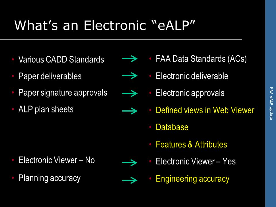 FAA eALP Update FAA Data Standards (ACs) Electronic deliverable Electronic approvals Defined views in Web Viewer Database Features & Attributes Electronic Viewer – Yes Engineering accuracy Various CADD Standards Paper deliverables Paper signature approvals ALP plan sheets Electronic Viewer – No Planning accuracy What's an Electronic eALP ALP eALP