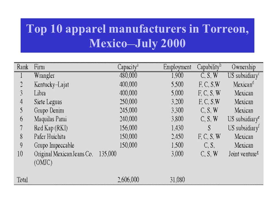 Top 10 apparel manufacturers in Torreon, Mexico ¯¯ July 2000