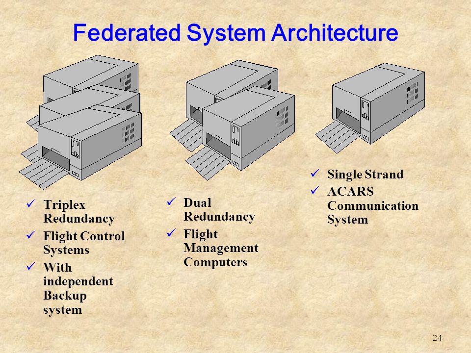 24 Federated System Architecture Triplex Redundancy Flight Control Systems With independent Backup system Single Strand ACARS Communication System Dua
