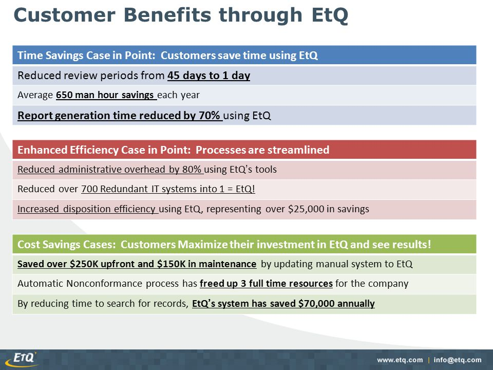Customer Benefits through EtQ Time Savings Case in Point: Customers save time using EtQ Reduced review periods from 45 days to 1 day Average 650 man h