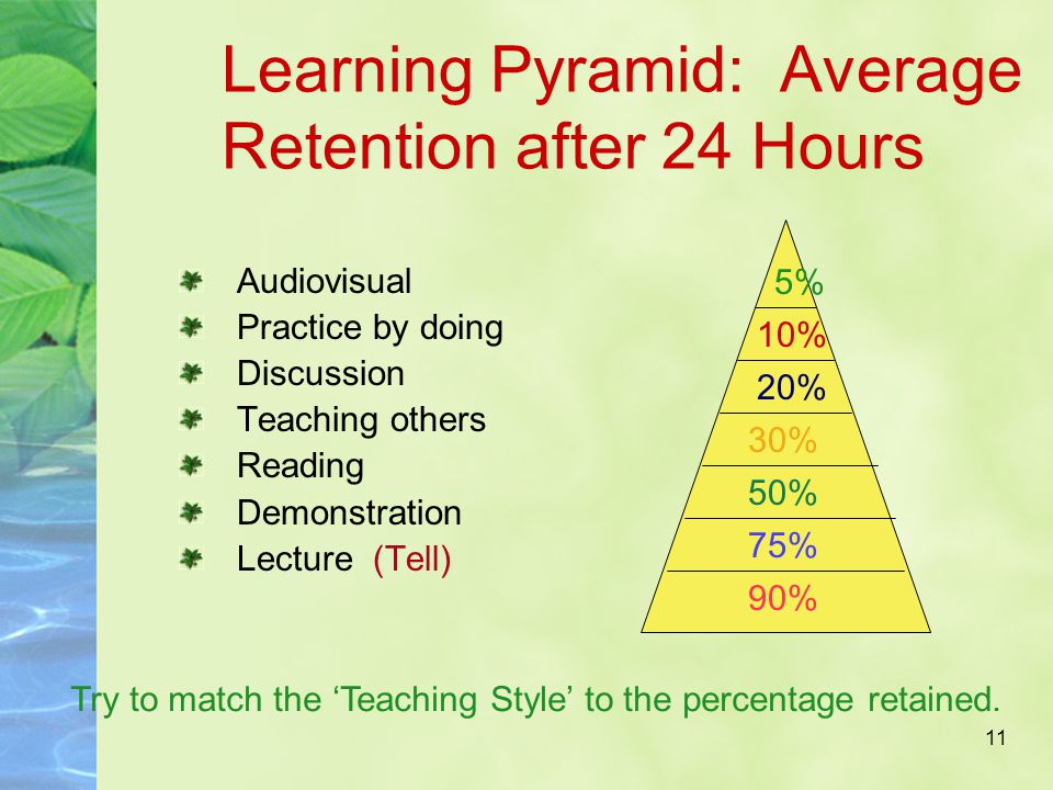 11 Learning Pyramid: Average Retention after 24 Hours Audiovisual Practice by doing Discussion Teaching others Reading Demonstration Lecture (Tell) 5% 10% 20% 30% 50% 75% 90% Try to match the 'Teaching Style' to the percentage retained.