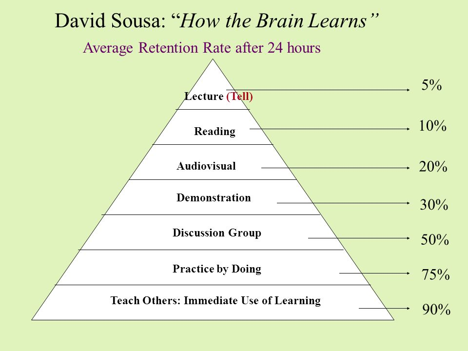 David Sousa: How the Brain Learns Teach Others: Immediate Use of Learning Practice by Doing Discussion Group Demonstration Audiovisual Reading Lecture (Tell) 5% 10% 20% 30% 50% 75% 90% Average Retention Rate after 24 hours
