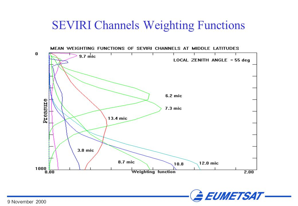 9 November 2000 SEVIRI Channels Weighting Functions