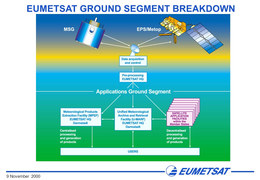 9 November 2000 EUMETSAT GROUND SEGMENT BREAKDOWN