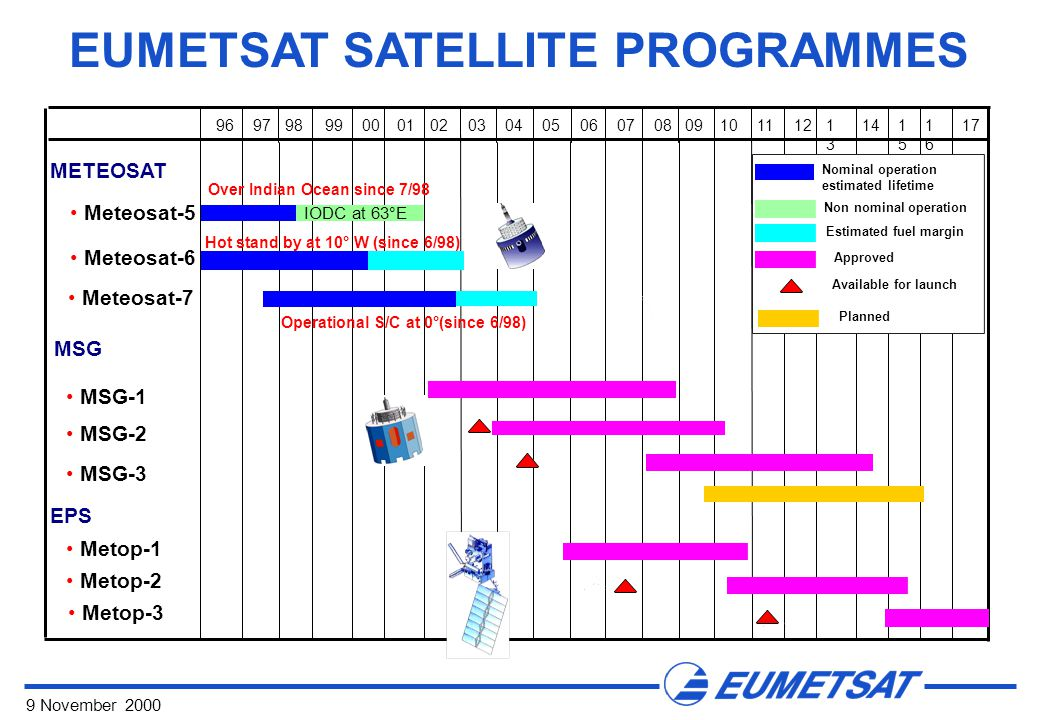 9 November 2000 EUMETSAT SATELLITE PROGRAMMES METEOSAT MSG Meteosat-5 Meteosat-6 Meteosat-7 MSG-1 MSG-2 MSG-3 EPS Metop-1 Metop-2 Metop-3 9697989900010203040506070809101112 Operational S/C at 0°(since 6/98) Over Indian Ocean since 7/98 Hot stand by at 10° W (since 6/98) 1313 1515 1616 1714 NominaI operation estimated lifetime Approved Non nominal operation Estimated fuel margin Available for launch IODC at 63°E Planned
