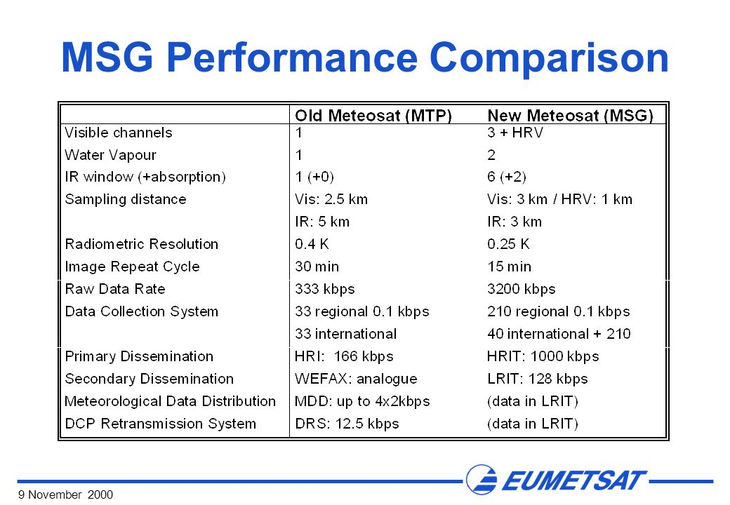 9 November 2000 MSG Performance Comparison