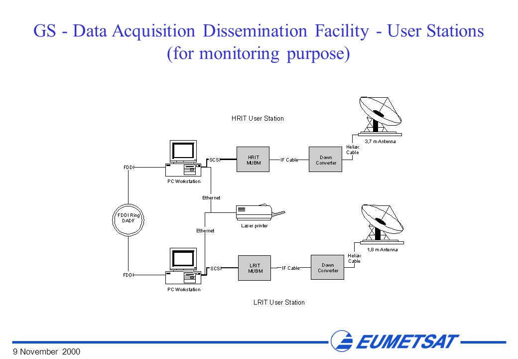9 November 2000 GS - Data Acquisition Dissemination Facility - User Stations (for monitoring purpose)