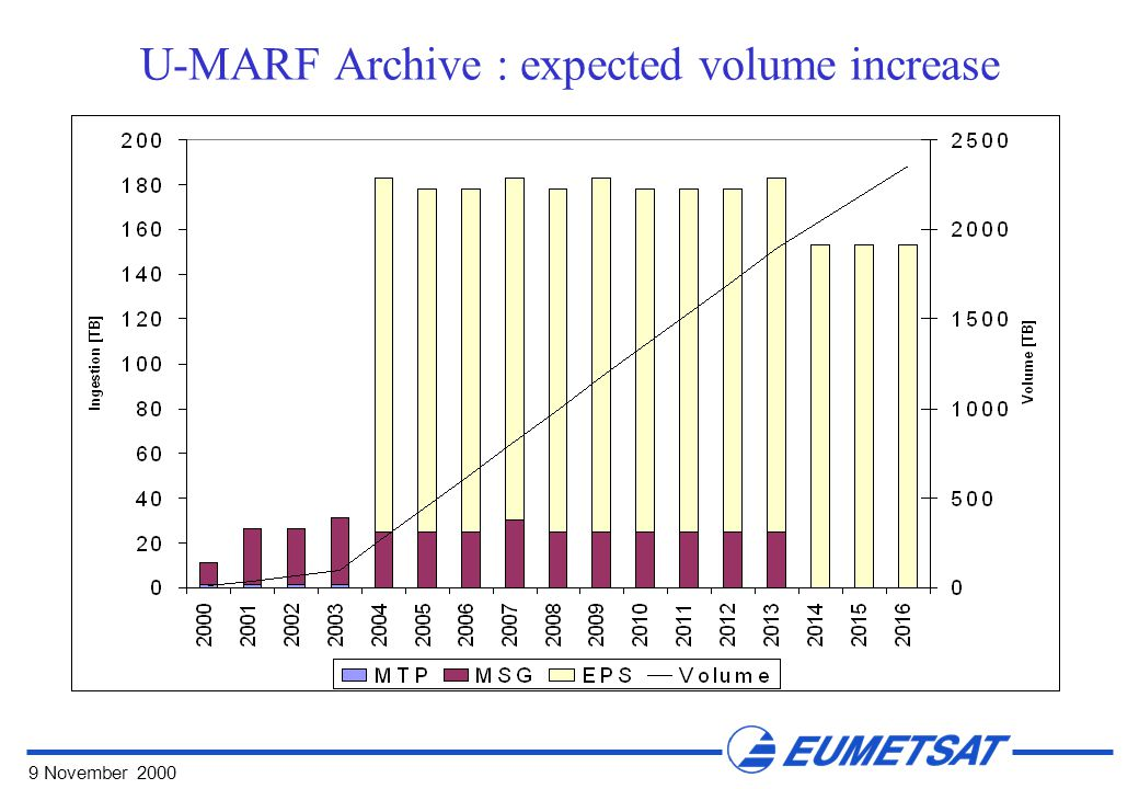 9 November 2000 U-MARF Archive : expected volume increase