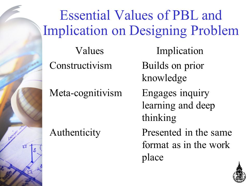 Essential Values of PBL and Implication on Designing Problem Values Implication Constructivism Builds on prior knowledge Meta-cognitivism Engages inquiry learning and deep thinking Authenticity Presented in the same format as in the work place