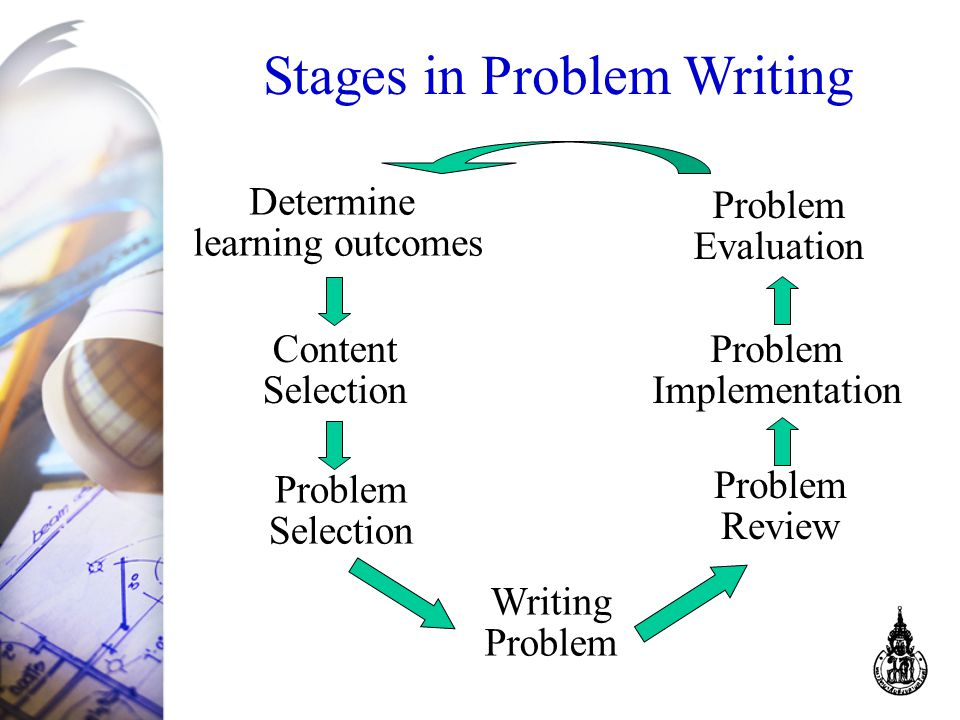 Determine learning outcomes Content Selection Problem Selection Writing Problem Review Problem Implementation Problem Evaluation Stages in Problem Writing
