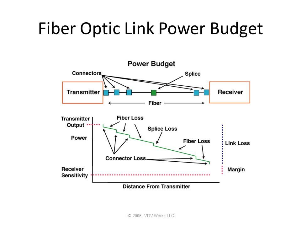 © 2006, VDV Works LLC Fiber Optic Link Power Budget