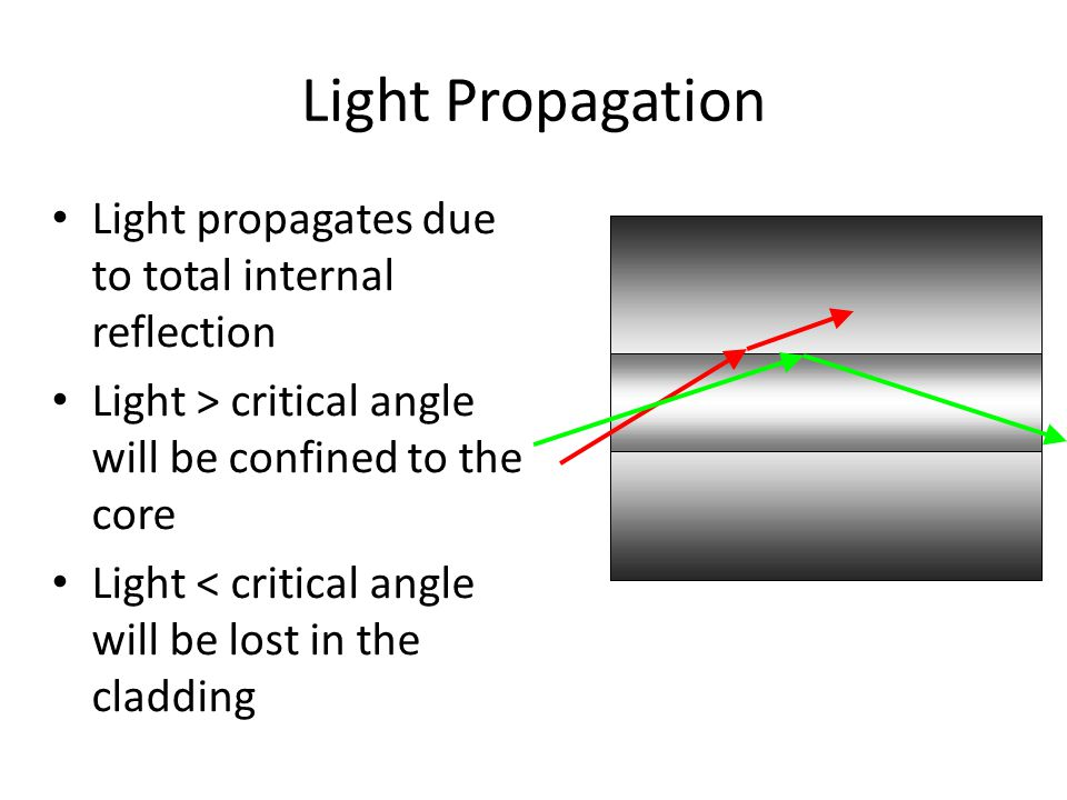 Light Propagation Light propagates due to total internal reflection Light > critical angle will be confined to the core Light < critical angle will be lost in the cladding