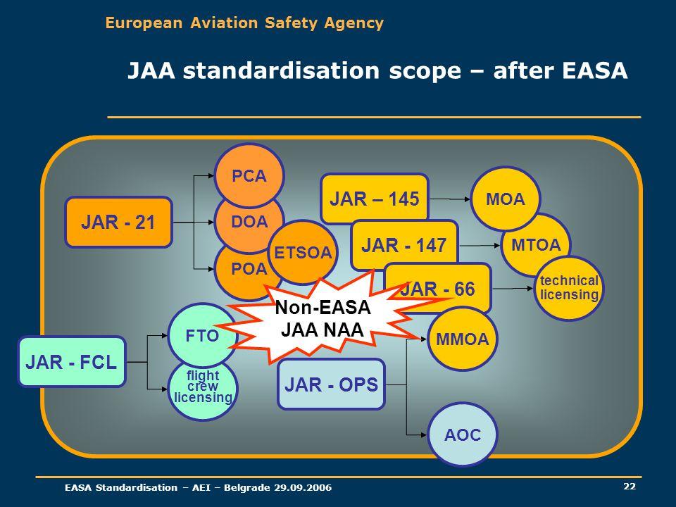 European Aviation Safety Agency EASA Standardisation – AEI – Belgrade 29.09.2006 22 JAA standardisation scope – after EASA JAR - 21 POA DOA PCA JAR –