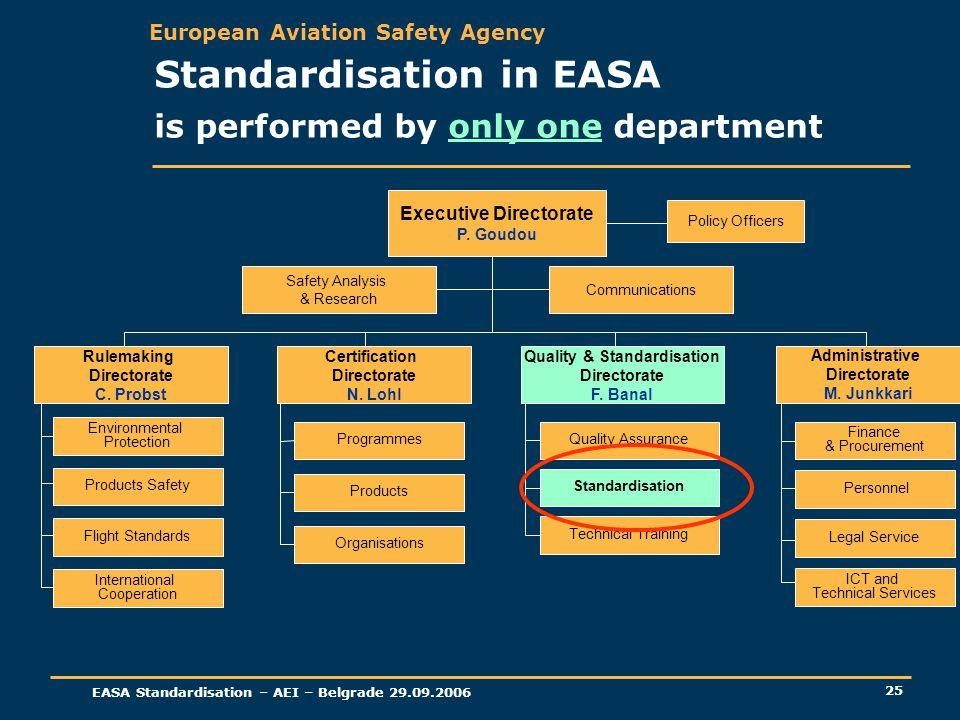 European Aviation Safety Agency EASA Standardisation – AEI – Belgrade 29.09.2006 25 Finance & Procurement Quality & Standardisation Directorate F. Ban