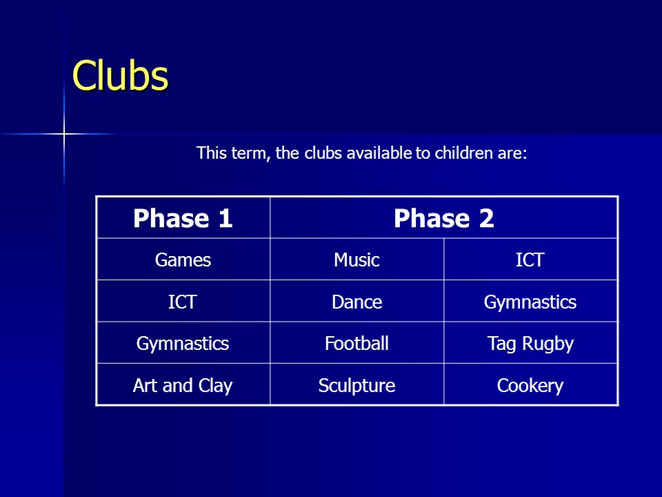Clubs Phase 1Phase 2 GamesMusicICT DanceGymnastics FootballTag Rugby Art and ClaySculptureCookery This term, the clubs available to children are: