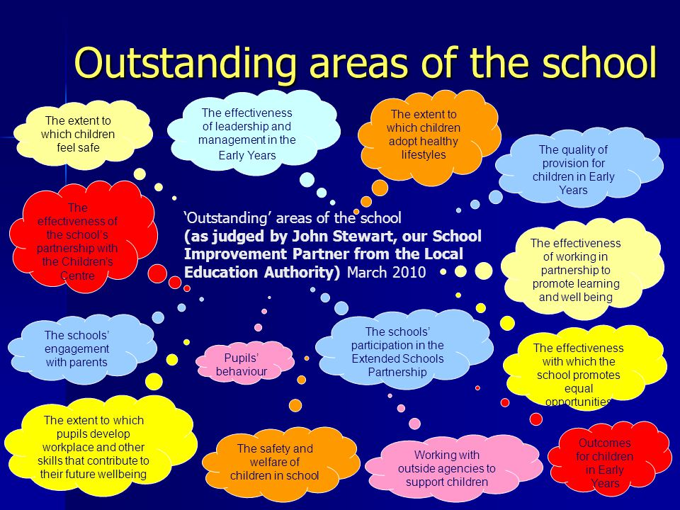 'Outstanding' areas of the school (as judged by John Stewart, our School Improvement Partner from the Local Education Authority) March 2010 The quality of provision for children in Early Years The effectiveness of working in partnership to promote learning and well being The effectiveness with which the school promotes equal opportunities The schools' engagement with parents The extent to which pupils develop workplace and other skills that contribute to their future wellbeing The extent to which children adopt healthy lifestyles Outcomes for children in Early Years The effectiveness of the school's partnership with the Children's Centre The effectiveness of leadership and management in the Early Years Pupils' behaviour The extent to which children feel safe The safety and welfare of children in school Working with outside agencies to support children The schools' participation in the Extended Schools Partnership Outstanding areas of the school