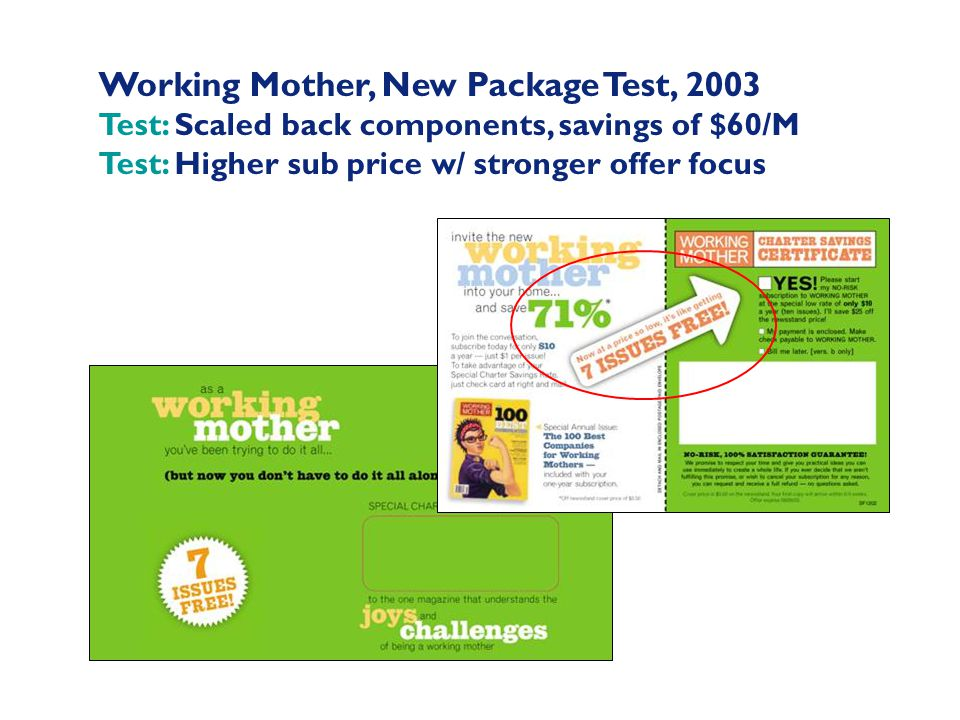 Working Mother, New Package Test, 2003 Test: Scaled back components, savings of $60/M Test: Higher sub price w/ stronger offer focus