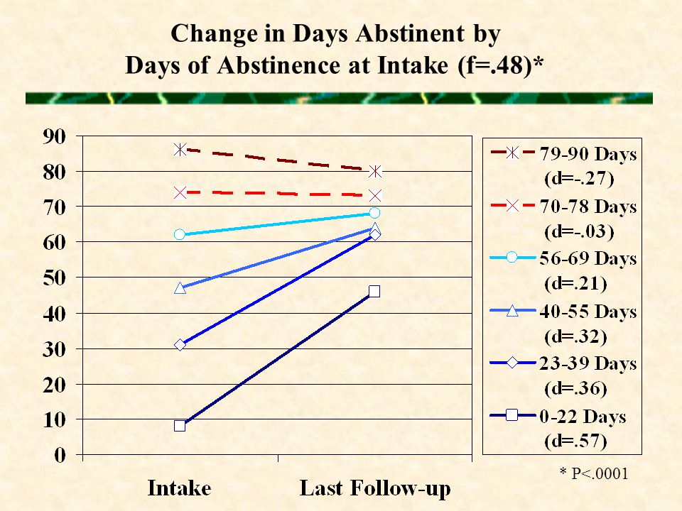 Change in Days Abstinent by Days of Abstinence at Intake (f=.48)* * P<.0001