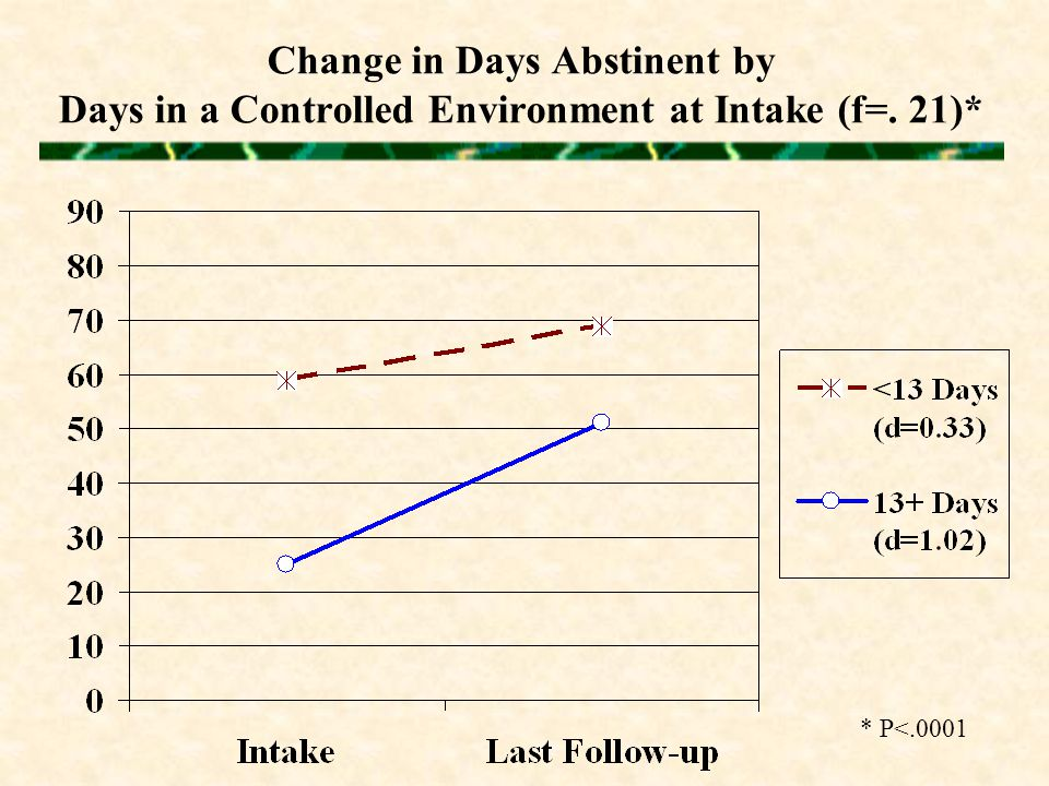 Change in Days Abstinent by Days in a Controlled Environment at Intake (f=. 21)* * P<.0001