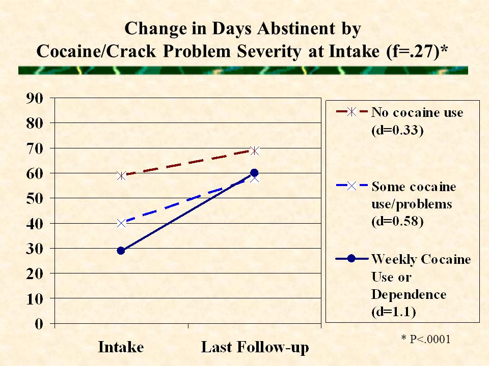 Change in Days Abstinent by Cocaine/Crack Problem Severity at Intake (f=.27)* * P<.0001