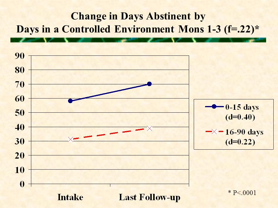 Change in Days Abstinent by Days in a Controlled Environment Mons 1-3 (f=.22)* * P<.0001