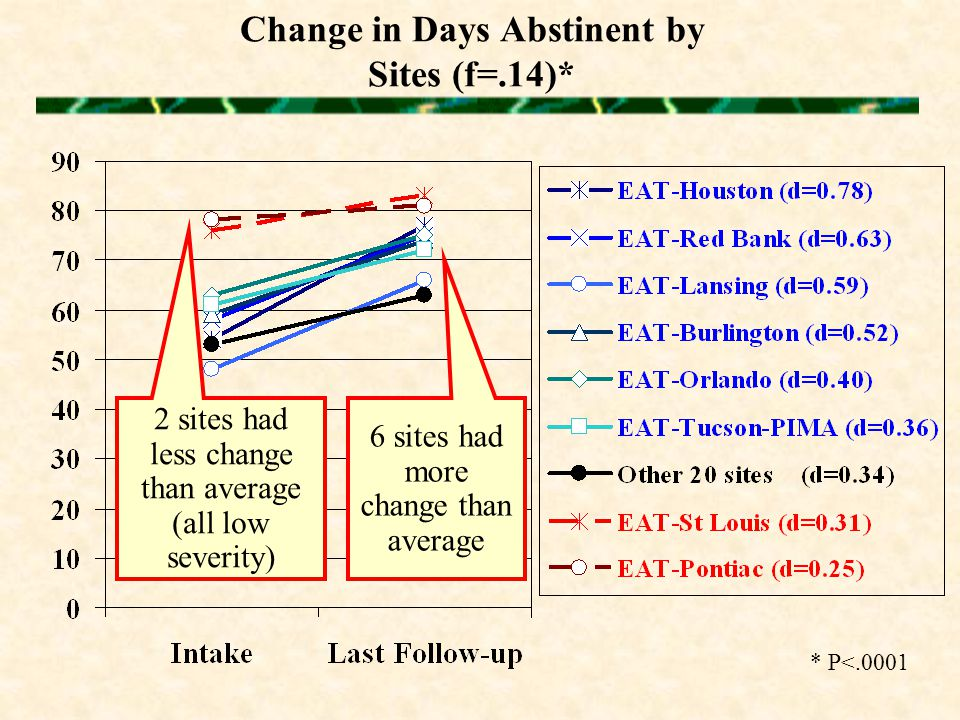Change in Days Abstinent by Sites (f=.14)* * P<.0001 6 sites had more change than average 2 sites had less change than average (all low severity)