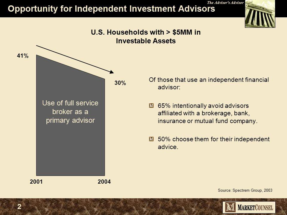 The Adviser's Advisor 2 Opportunity for Independent Investment Advisors Of those that use an independent financial advisor: 65% intentionally avoid advisors affiliated with a brokerage, bank, insurance or mutual fund company.