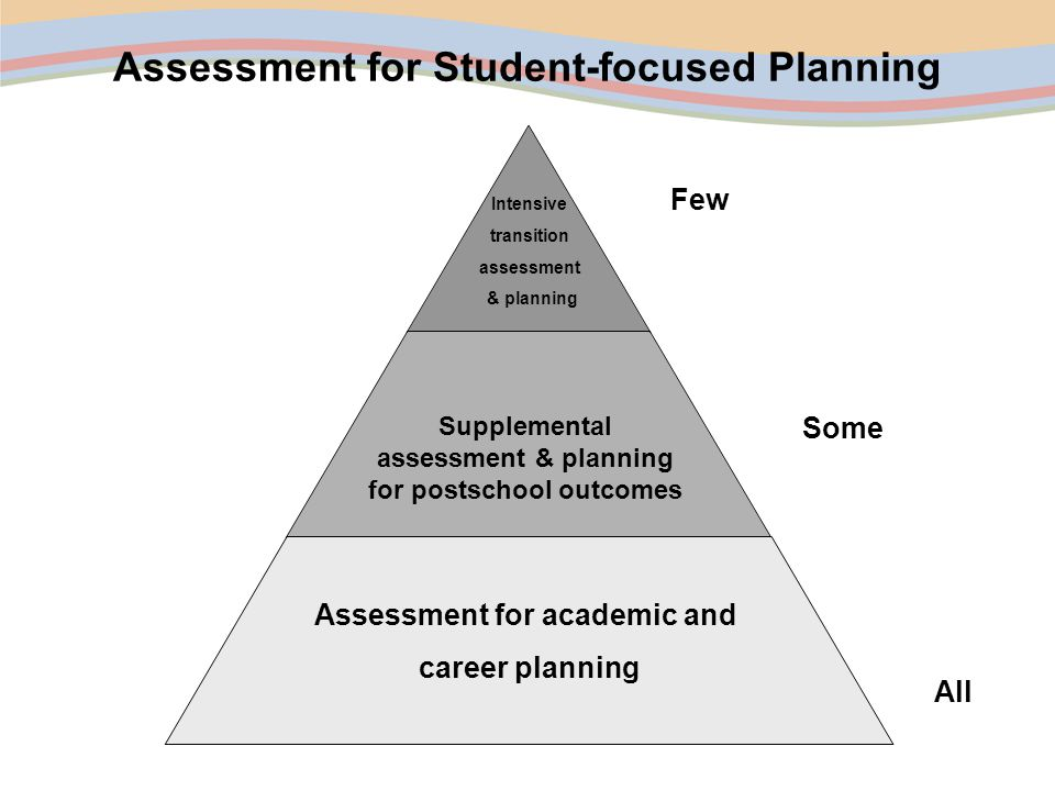 Assessment for Student-focused Planning All Some Few Intensive transition assessment & planning Assessment for academic and career planning Supplemental assessment & planning for postschool outcomes