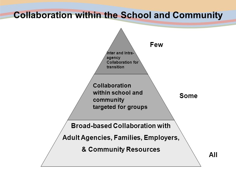 Collaboration within the School and Community Broad-based Collaboration with Adult Agencies, Families, Employers, & Community Resources All Some Few Inter and Intra- agency Collaboration for transition Collaboration within school and community targeted for groups