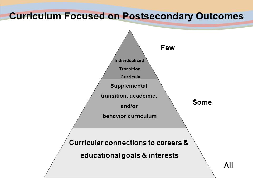 Curriculum Focused on Postsecondary Outcomes Individualized Transition Curricula Supplemental transition, academic, and/or behavior curriculum Curricular connections to careers & educational goals & interests All Some Few