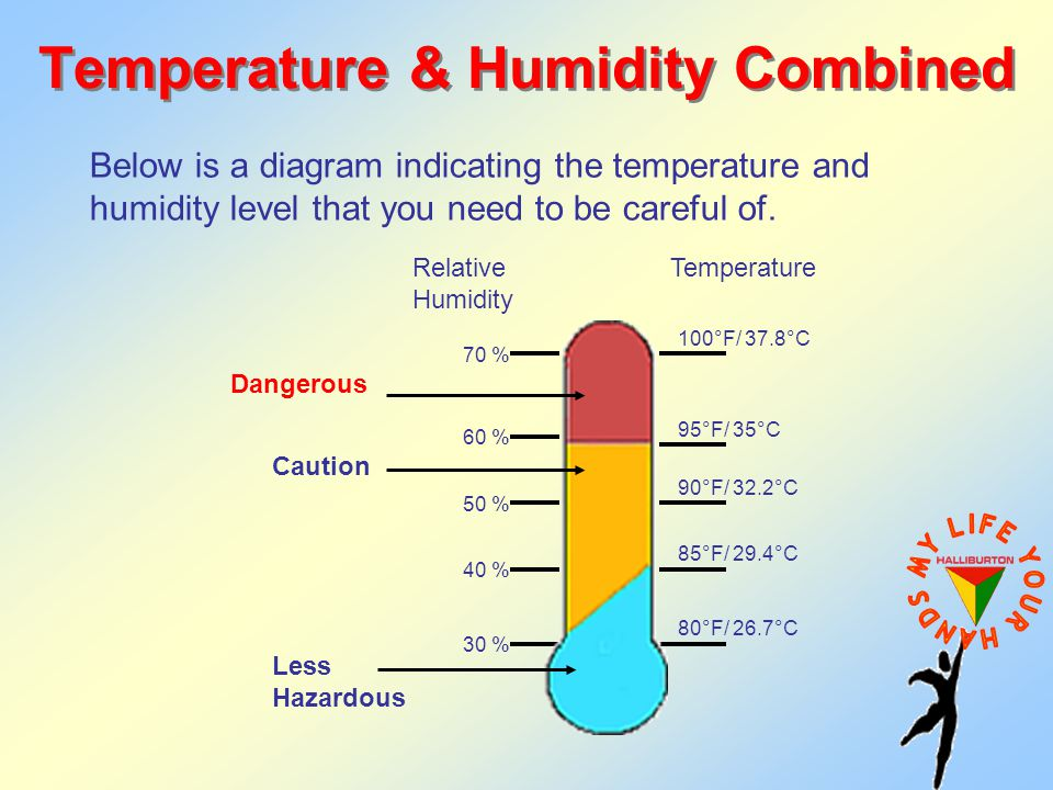 Temperature & Humidity Combined Below is a diagram indicating the temperature and humidity level that you need to be careful of.