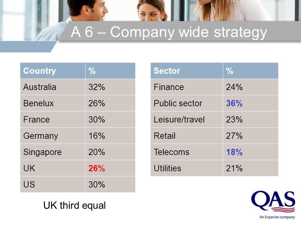 A 6 – Company wide strategy Finance24% Public sector 36% Leisure/travel23% Retail27% Telecoms18% Utilities21% Country% Australia32% Benelux26% France3