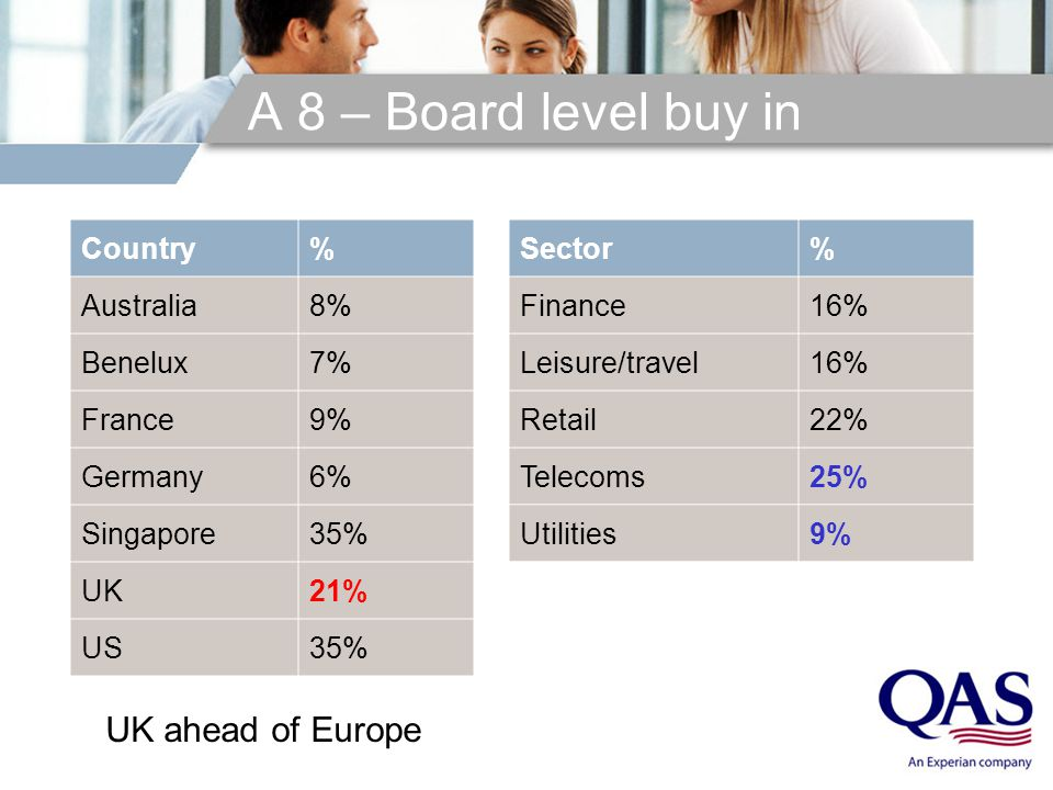 A 8 – Board level buy in Country% Australia8% Benelux7% France9% Germany6% Singapore35% UK21% US35% Sector% Finance16% Leisure/travel16% Retail22% Telecoms25% Utilities9% UK ahead of Europe