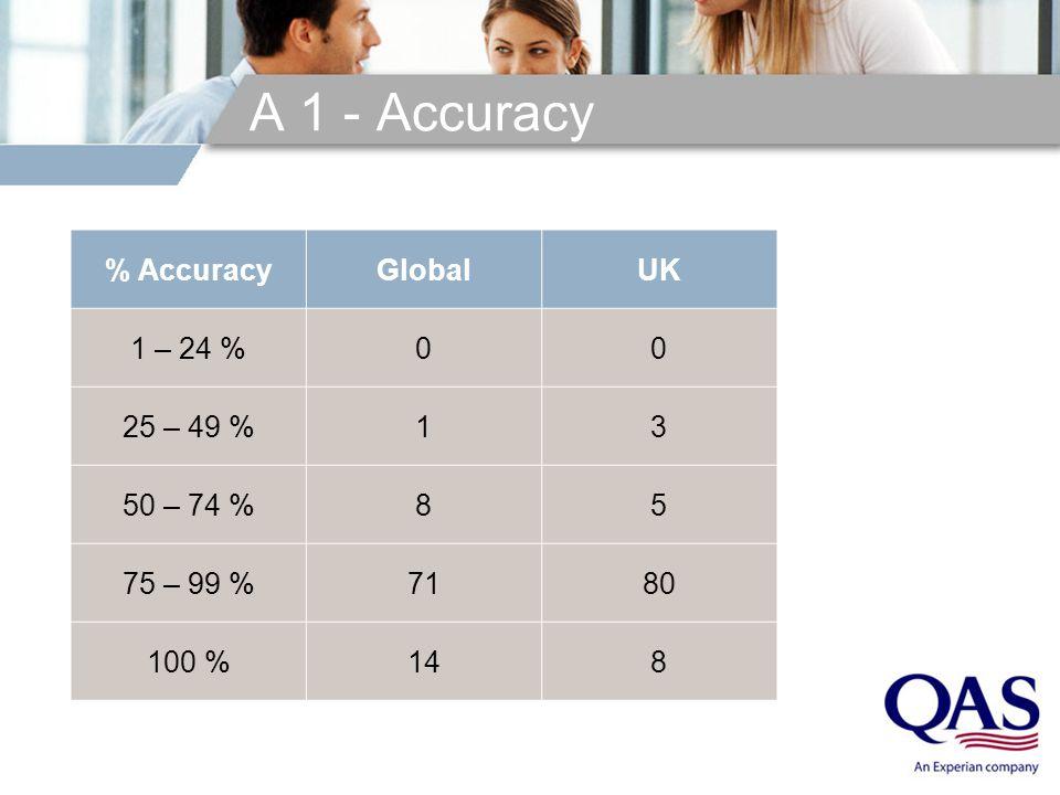 A 1 - Accuracy % AccuracyGlobalUK 1 – 24 %00 25 – 49 %13 50 – 74 %85 75 – 99 %7180 100 %148