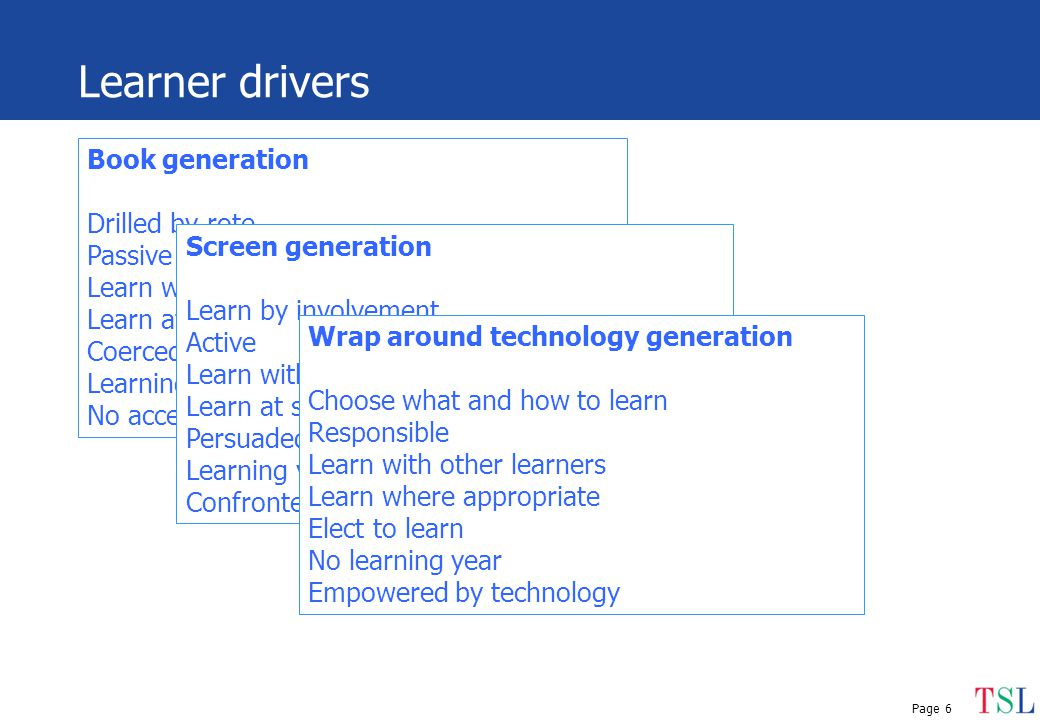 Page 6 Learner drivers Book generation Drilled by rote Passive Learn with peers Learn at school Coerced to learn Learning year based on agrarian year No access to technology Screen generation Learn by involvement Active Learn with peers Learn at school and home Persuaded to learn Learning year equals agrarian year Confronted by technology Wrap around technology generation Choose what and how to learn Responsible Learn with other learners Learn where appropriate Elect to learn No learning year Empowered by technology
